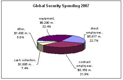 Global Security Spending 2007
